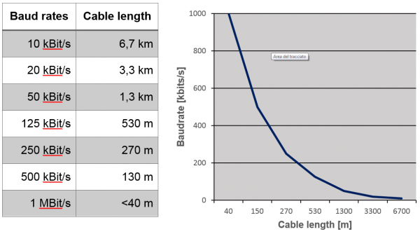 Canopen cable
